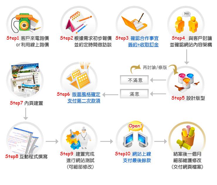 網站設計流程