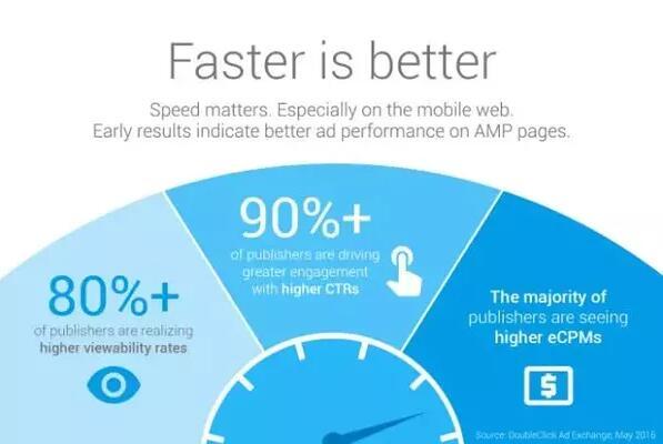 移動頁面加速技術(AMP)