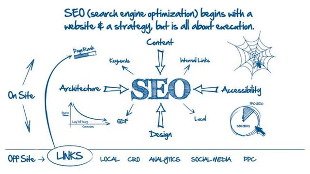 網站可以充分展示企業的品牌文化、服務、優惠活動等等相關信息,而用戶也可以通過企業網站獲取自己想要的內容。但在用戶瀏覽網站之前,企業則需要通過網站推廣來進行營銷,吸引用戶訪問咨詢,從而提升網站的轉化率。  圖片鏈接:http://www.xiniu.com/Images/Upload/20180515/6366200545089284254672214.jpg  SEO優化——網站推廣的重要營銷手段  SEO優化是網站推廣中的主要營銷手段,通過對網站進行優化,提高網站在搜索引擎內的自然排名方式,從而為網站帶來更多流量。而設置關鍵詞就是SEO優化當中最為重要的方式之一,企業在選擇關鍵詞時,一般都會根據整個行業內或產品領域里比較熱門,搜索量比較高的關鍵詞進行設置。  圖片鏈接:https://timgsa.baidu.com/timg?image&quality=80&size=b9999_10000&sec=1526881825738&di=98c84544b4dc4a1562621fc3be28d700&imgtype=0&src=http%3A%2F%2Fs3.sinaimg.cn%2Fmw690%2F002Pw2UJgy70M3KkZOi02%26690  Google規則演變——更符合用戶需求  隨着用戶的搜索習慣不斷改變,搜索引擎的優化規則也不斷修改,企業網站的SEO優化方式也會相應地做出改變。例如:以前在Google輸入搜索詞,出來的是一串引導用戶進入到網站的鏈接,這會增加用戶搜索引擎過程的繁瑣性。而現在Google會直接提供答案或選項,把重點從網站轉移到用戶身上,更加符合用戶需求。  Google認為,搜索引擎應該根據用戶需求來提供服務,而不再單純地滿足廣告主的需求。只有滿足用戶需求為前提的平台才能更持久地發展下去。Google直接提供答案或選項能更節省用戶的時間,為他們帶來更好的體檢,也節省用戶在不同網站來回跳動的時間和精力,這是吸引更多用戶長期使用Google的有效策略。  圖片鏈接:https://timgsa.baidu.com/timg?image&quality=80&size=b9999_10000&sec=1526881891525&di=88a621d24ed7f93361ed3eeb098ec6aa&imgtype=jpg&src=http%3A%2F%2Fimg2.imgtn.bdimg.com%2Fit%2Fu%3D2597972177%2C81532804%26fm%3D214%26gp%3D0.jpg  Google更改搜索策略 網站SEO優化將何去何從  隨着如Google等大型搜索引擎更重視用戶需求的改革,網站的SEO優化也應該借鑒這一邏輯思維,站在客戶的角度思考問題,通過對絕大部分的客戶搜索習慣進行分析,對關鍵詞設置甚至網站優化的其他內容,做出一系列的推廣方案,為網站以實現最大限度的開發用戶。  常規行業的可搜索關鍵詞達2萬之多,如果企業沒有對搜索路徑進行有效的拓展,那麼它所覆蓋的潛在用戶也只是僅僅的10%而已,而其餘的90%潛在用戶將會被忽略。Inspirr Creation,根據企業的潛在用戶搜索習慣和搜索路徑相關關鍵詞進行粉絲,從中抓取具有商業價值的高質量關鍵詞,為企業挖掘被忽視的潛在用戶,開拓企業在互聯網上的商機。