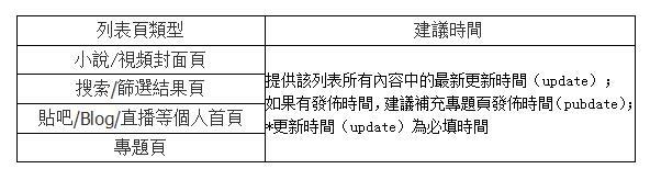 Baidu又有新算法上線 極光算法更注重網站落地頁時間