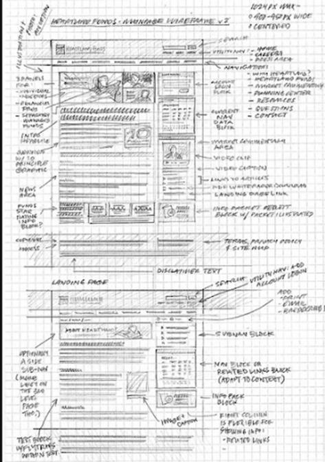如何避免錯誤的UI設計技巧 盤點導致網頁設計失敗的原因